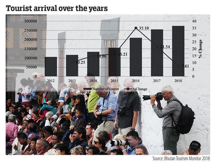 Augmentation du nombre de touristes au Bhoutan